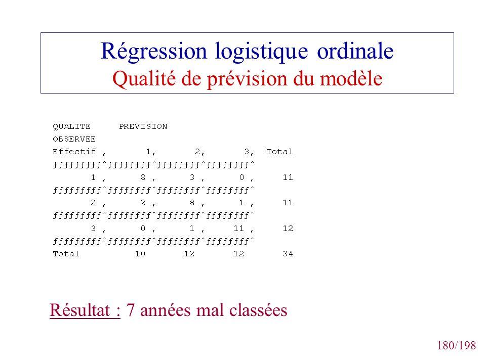 Régression logistique ordinale Qualité de prévision du modèle