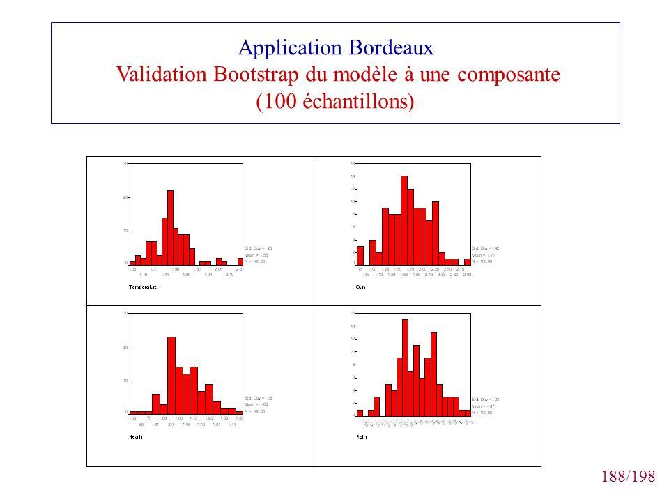 Application Bordeaux Validation Bootstrap du modèle à une composante (100 échantillons)