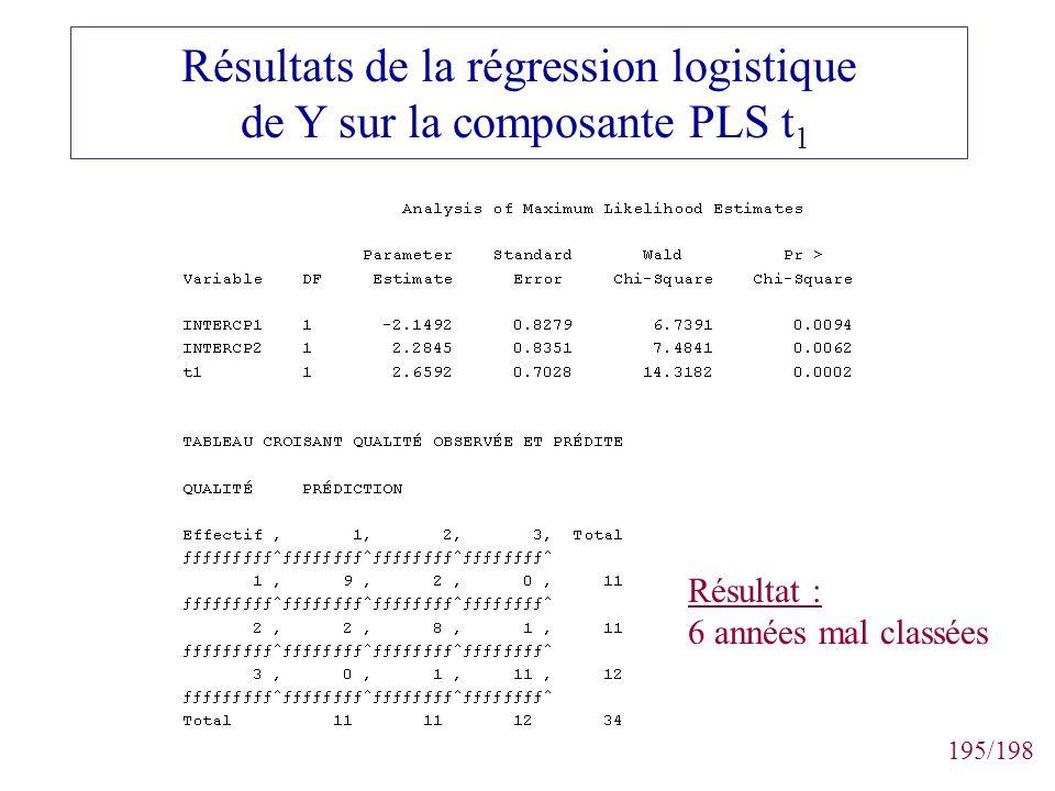 Résultats de la régression logistique de Y sur la composante PLS t1