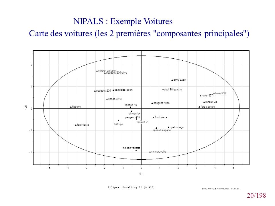 NIPALS : Exemple Voitures