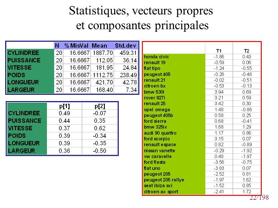 Statistiques, vecteurs propres et composantes principales