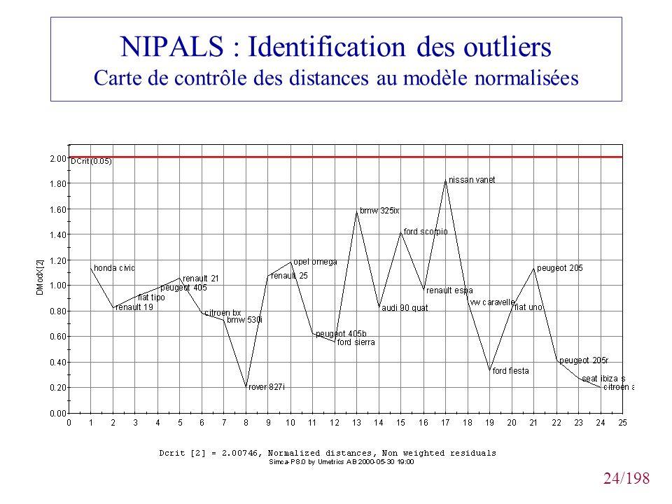 NIPALS : Identification des outliers Carte de contrôle des distances au modèle normalisées