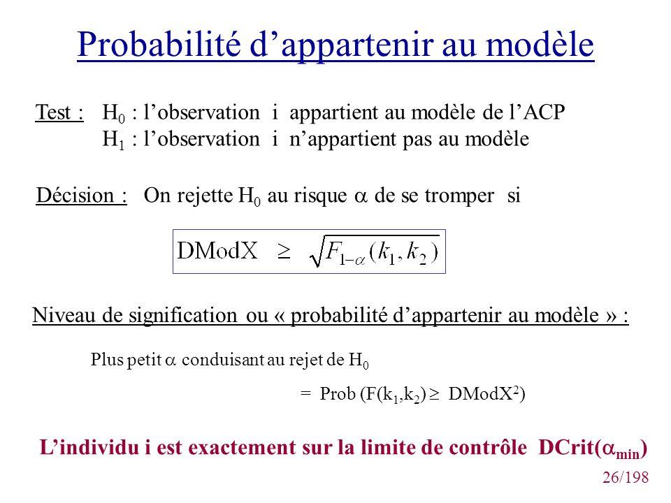 Probabilité d'appartenir au modèle