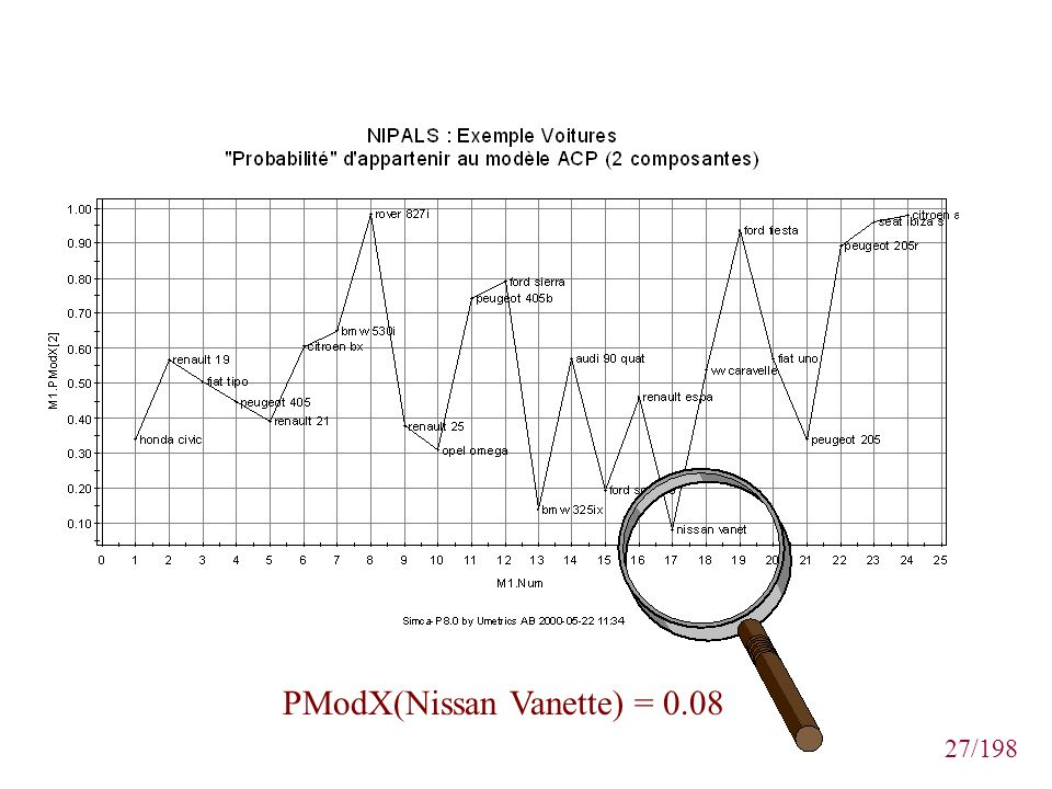 PModX(Nissan Vanette) = 0.08