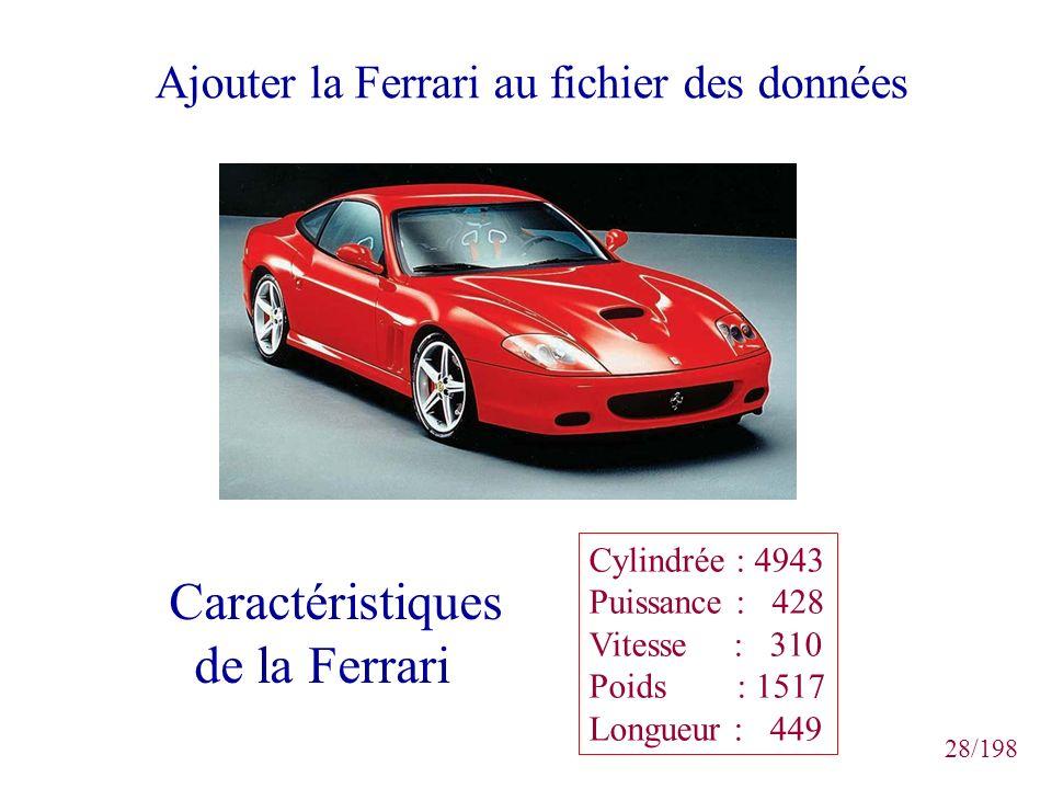 Caractéristiques de la Ferrari
