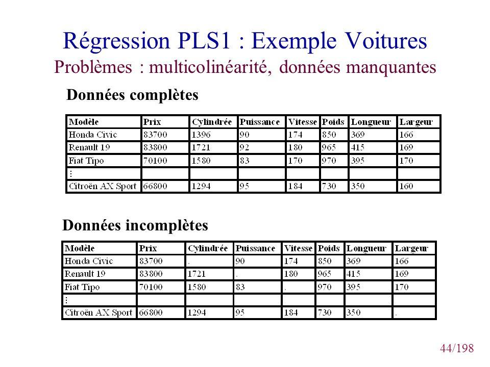 Régression PLS1 : Exemple Voitures Problèmes : multicolinéarité, données manquantes