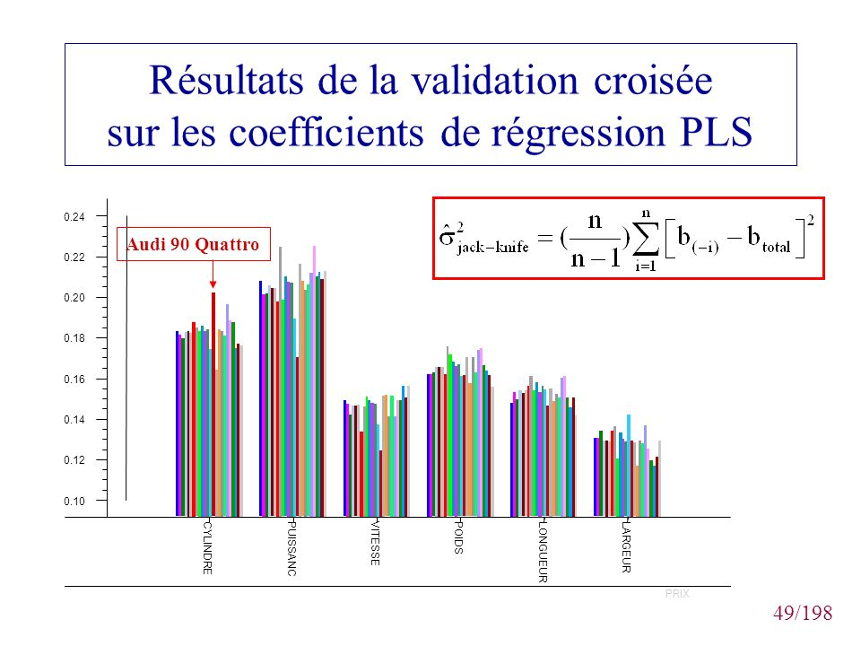 Résultats de la validation croisée sur les coefficients de régression PLS