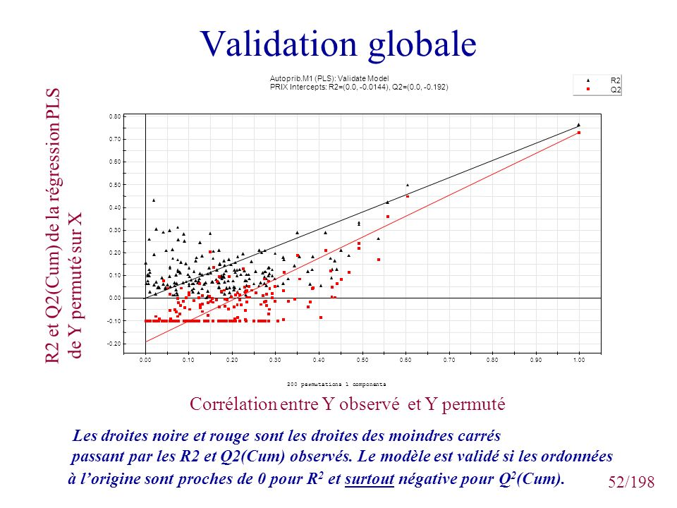 Validation globale R2 et Q2(Cum) de la régression PLS