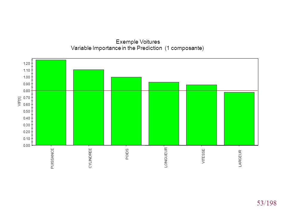 Variable Importance in the Prediction (1 composante)