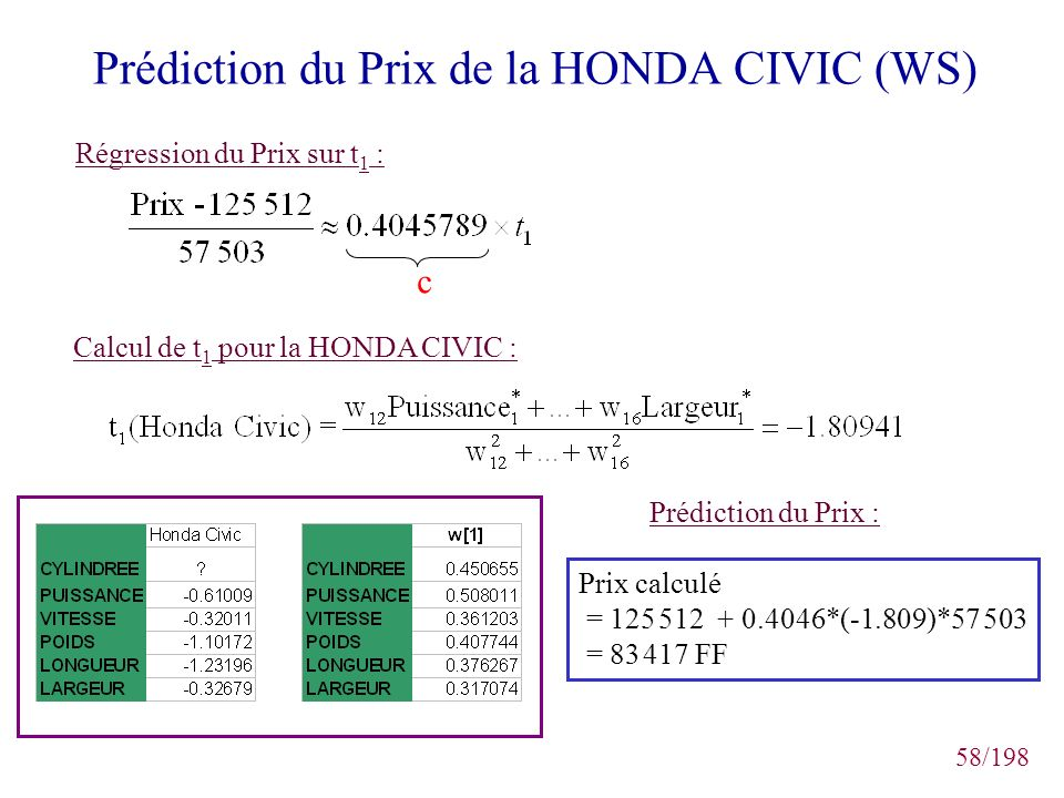 Prédiction du Prix de la HONDA CIVIC (WS)