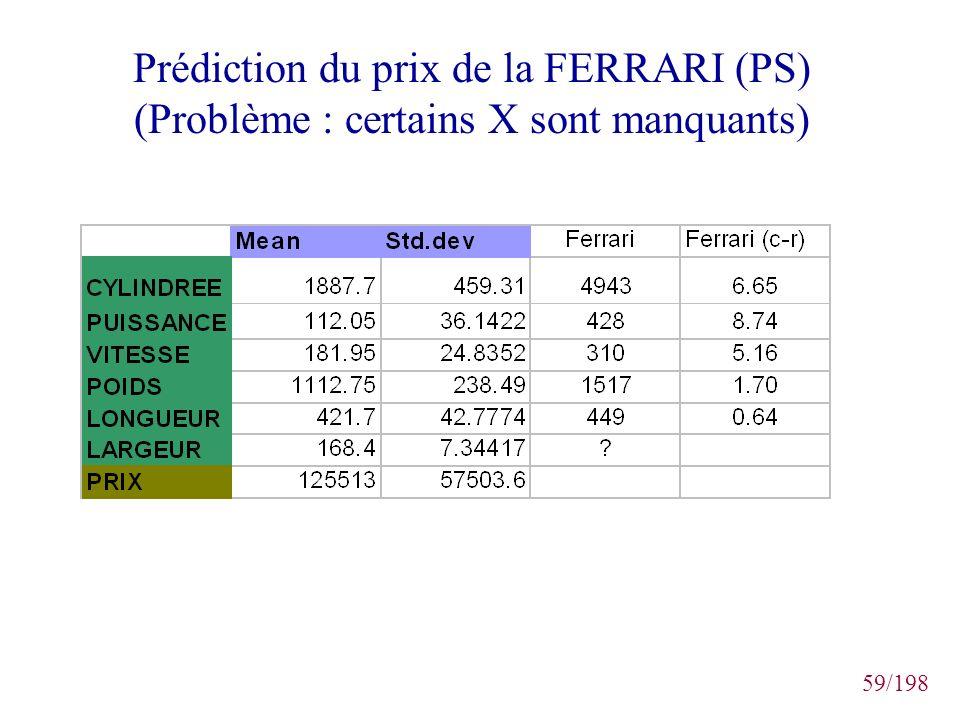 Prédiction du prix de la FERRARI (PS) (Problème : certains X sont manquants)