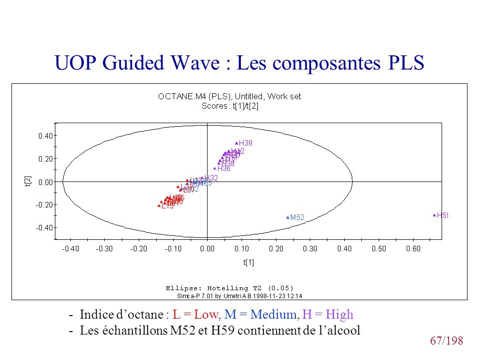 UOP Guided Wave : Les composantes PLS