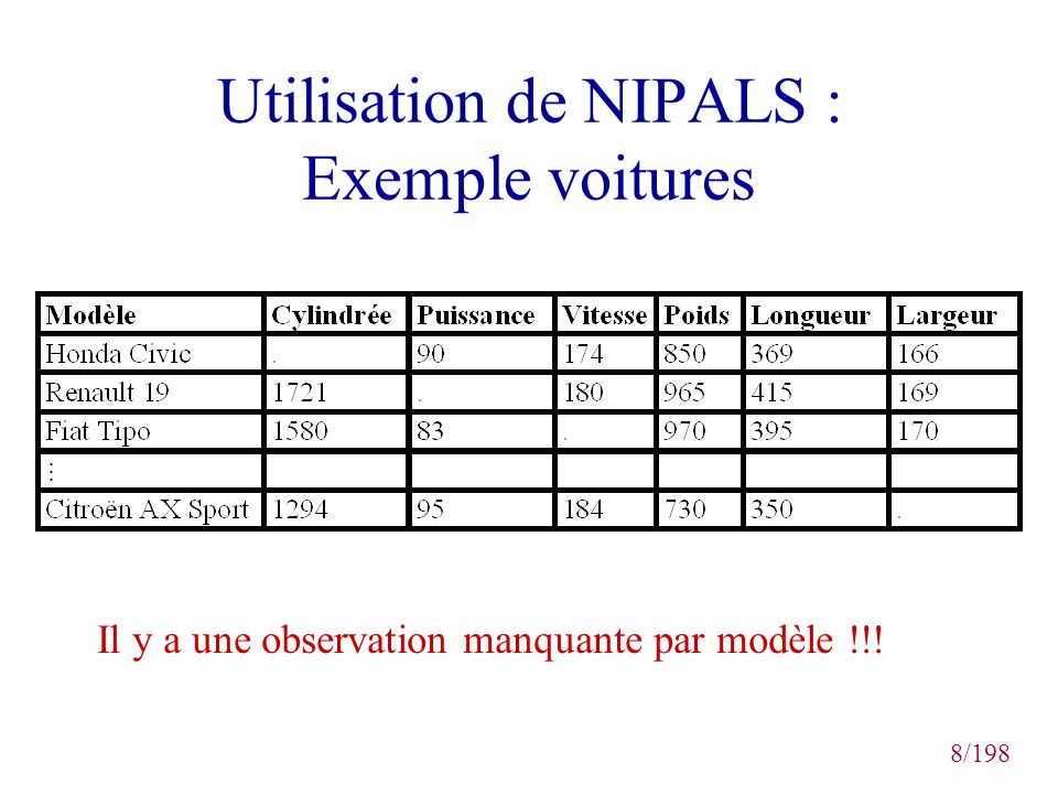 Utilisation de NIPALS : Exemple voitures
