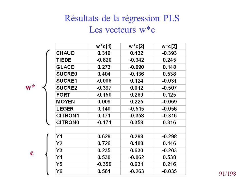 Résultats de la régression PLS Les vecteurs w*c