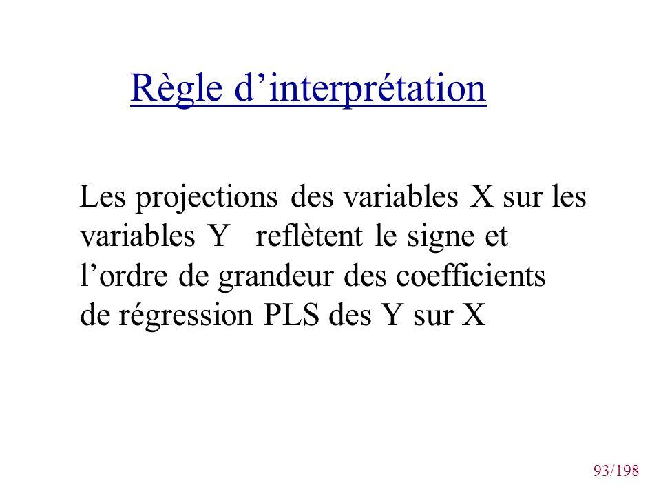 Règle d'interprétation