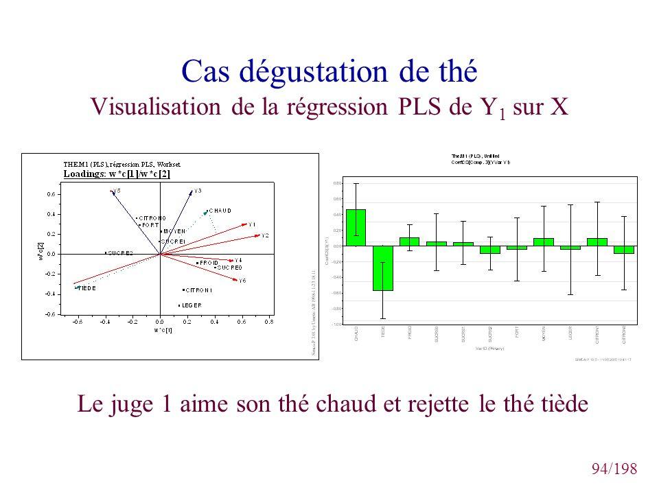 Cas dégustation de thé Visualisation de la régression PLS de Y1 sur X