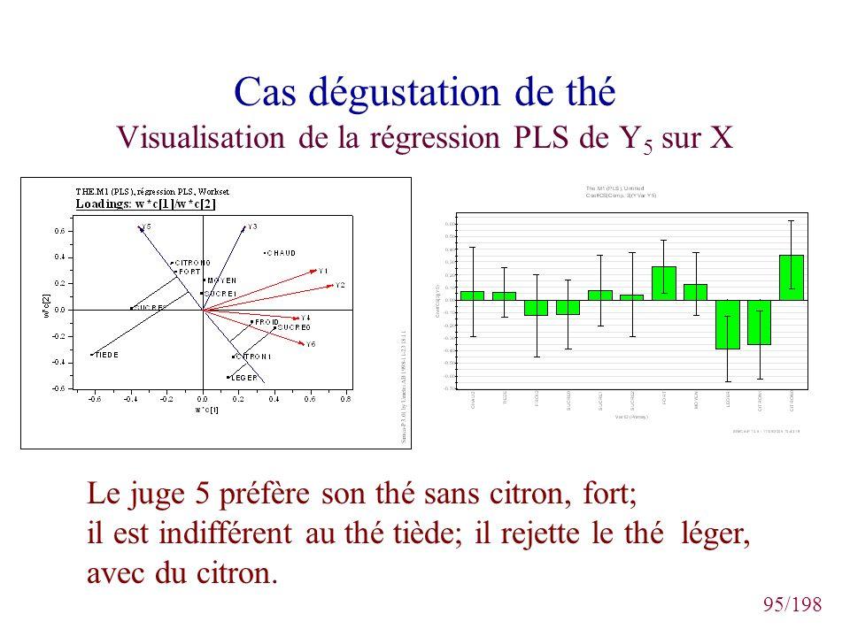 Cas dégustation de thé Visualisation de la régression PLS de Y5 sur X
