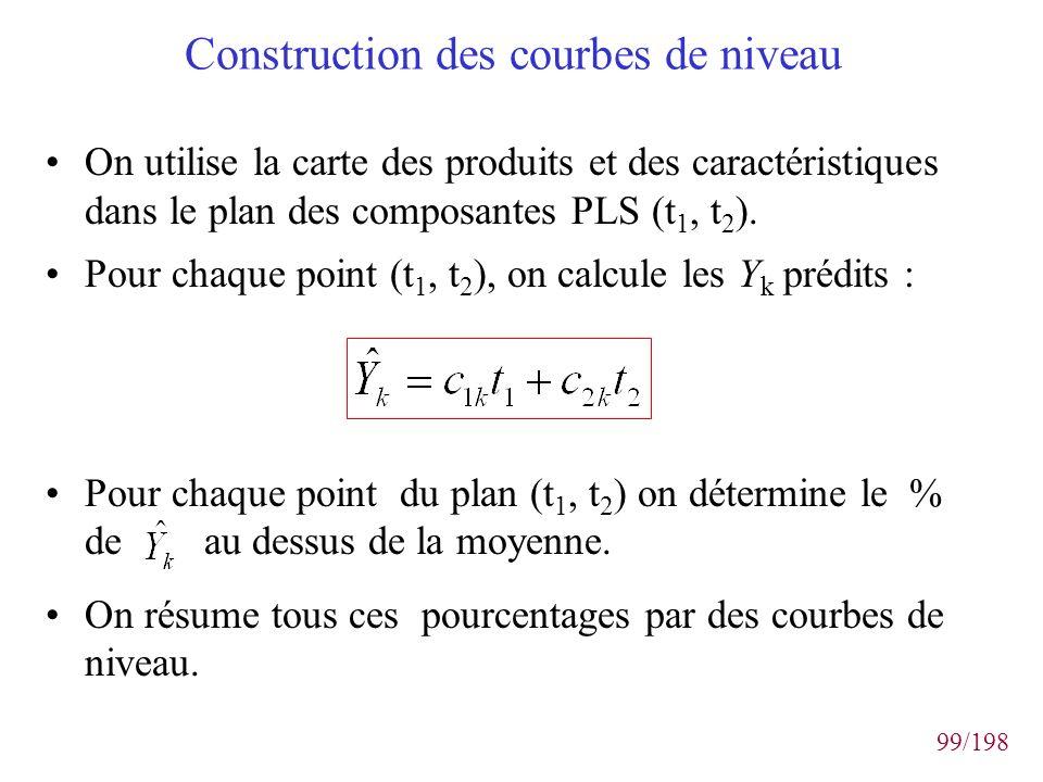 Construction des courbes de niveau