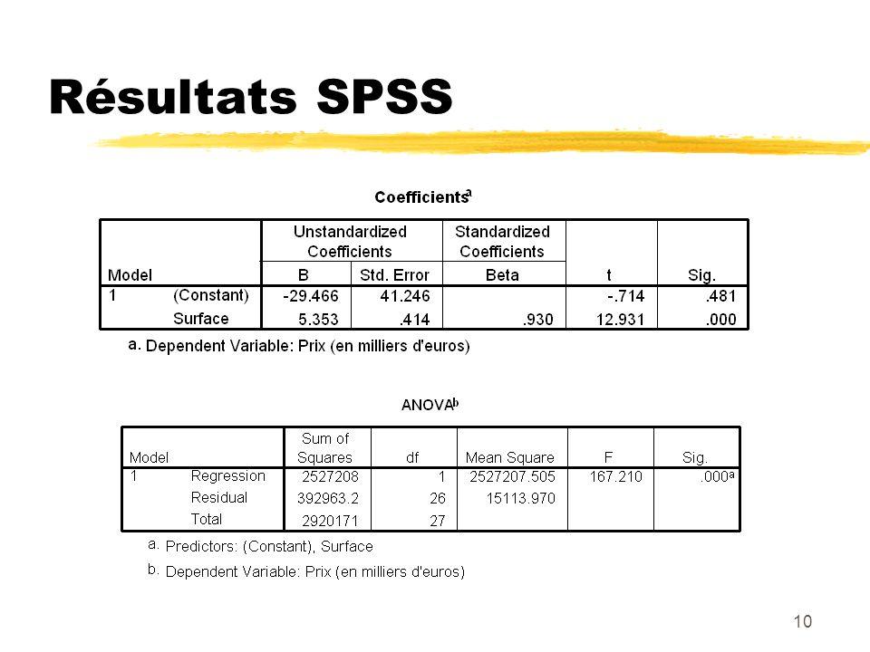 Résultats SPSS