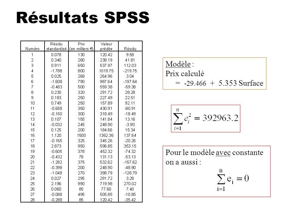 Résultats SPSS Modèle : Prix calculé = -29.466 + 5.353 Surface
