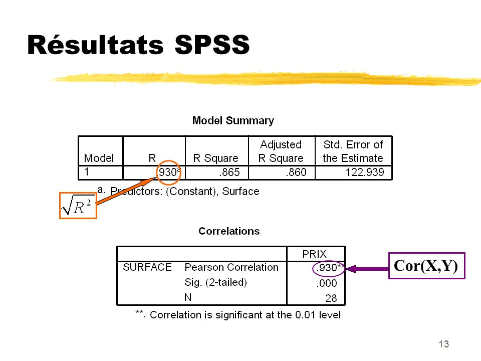 Résultats SPSS Cor(X,Y)