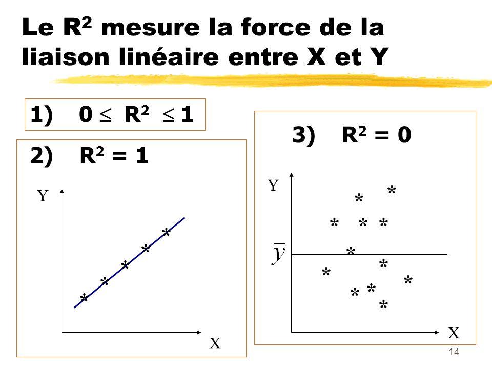 Le R2 mesure la force de la liaison linéaire entre X et Y