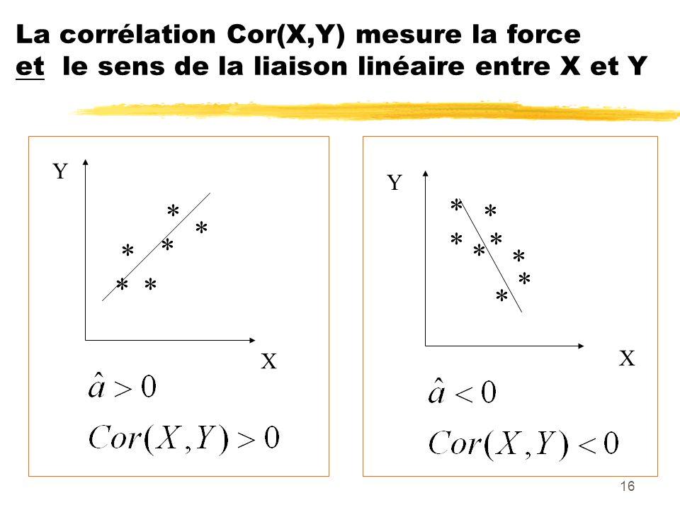 La corrélation Cor(X,Y) mesure la force et le sens de la liaison linéaire entre X et Y