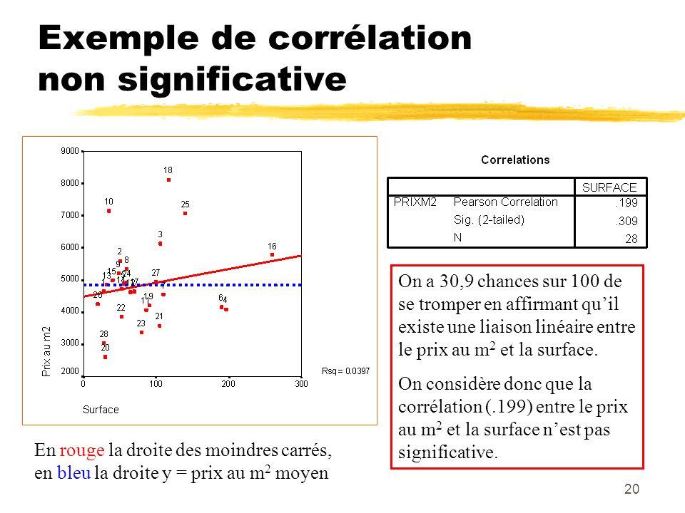 Exemple de corrélation non significative