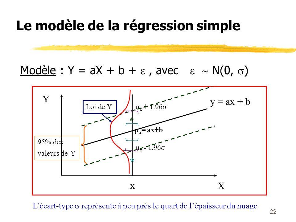 Le modèle de la régression simple