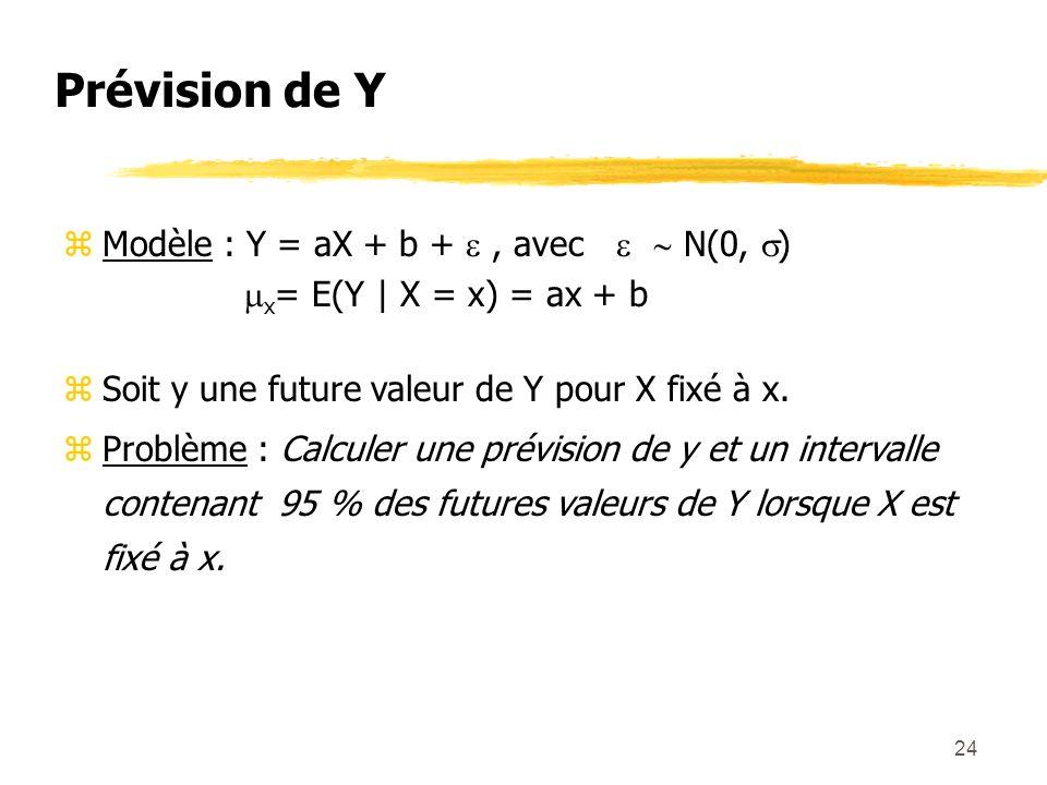 Prévision de Y Modèle : Y = aX + b +  , avec   N(0, )