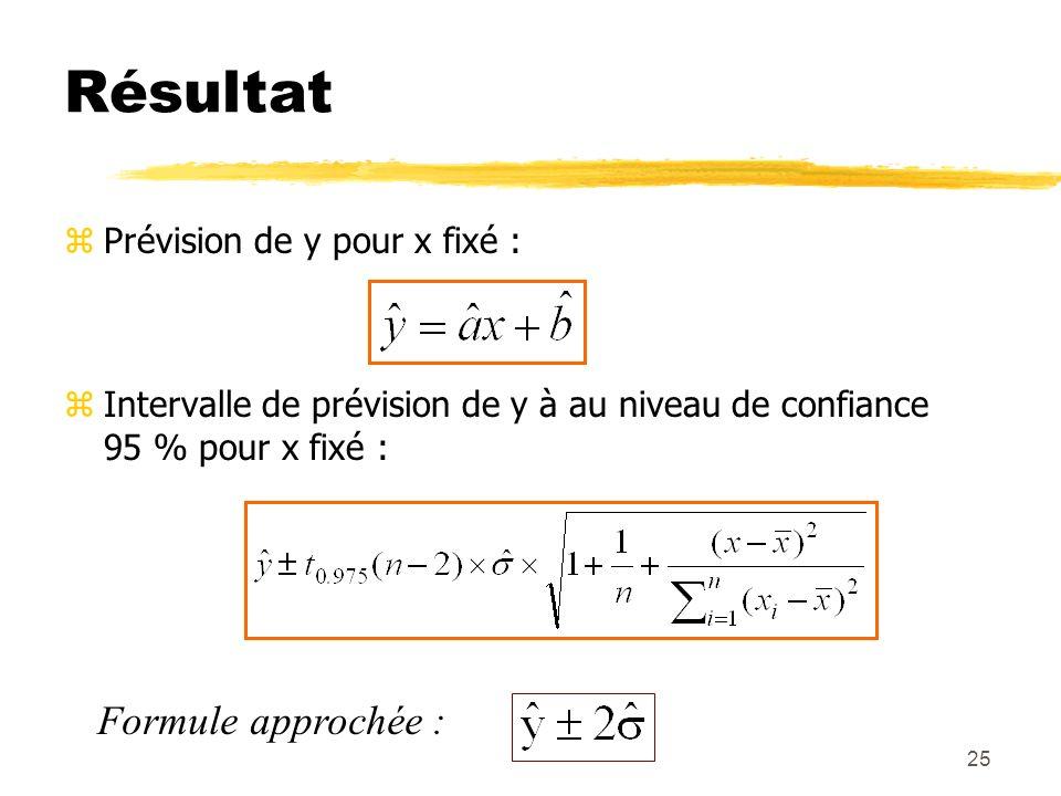 Résultat Formule approchée : Prévision de y pour x fixé :