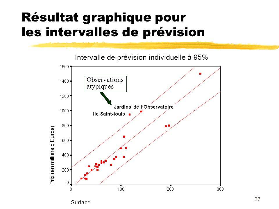 Résultat graphique pour les intervalles de prévision