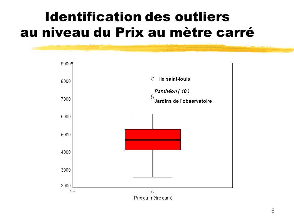 Identification des outliers au niveau du Prix au mètre carré