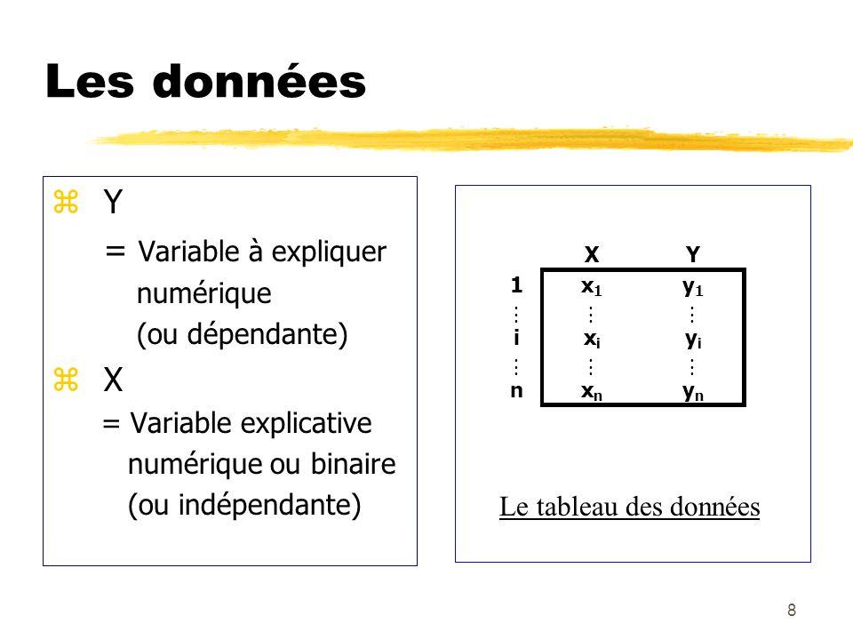 Les données Y = Variable à expliquer X numérique (ou dépendante)