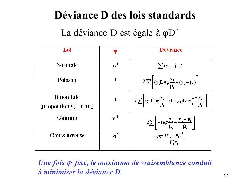 Déviance D des lois standards