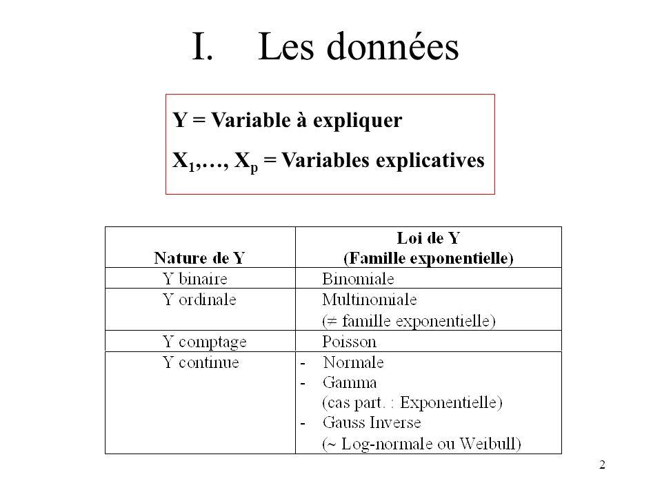 I. Les données Y = Variable à expliquer