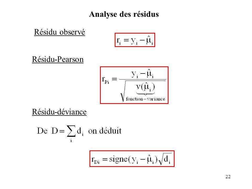 Analyse des résidus Résidu observé Résidu-Pearson Résidu-déviance