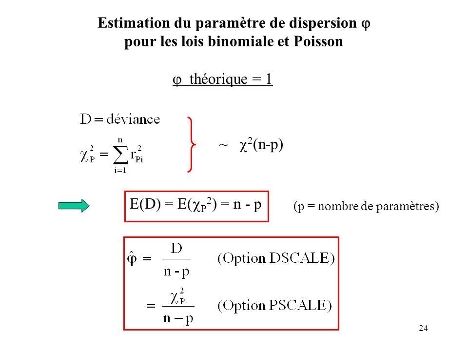 Estimation du paramètre de dispersion  pour les lois binomiale et Poisson