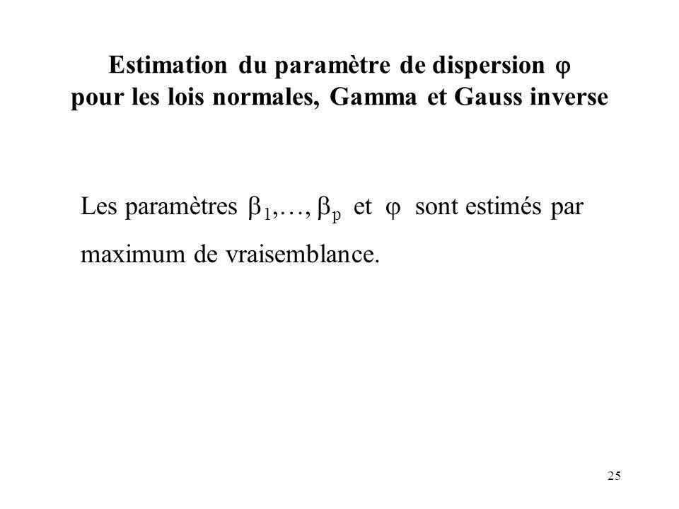 Estimation du paramètre de dispersion  pour les lois normales, Gamma et Gauss inverse