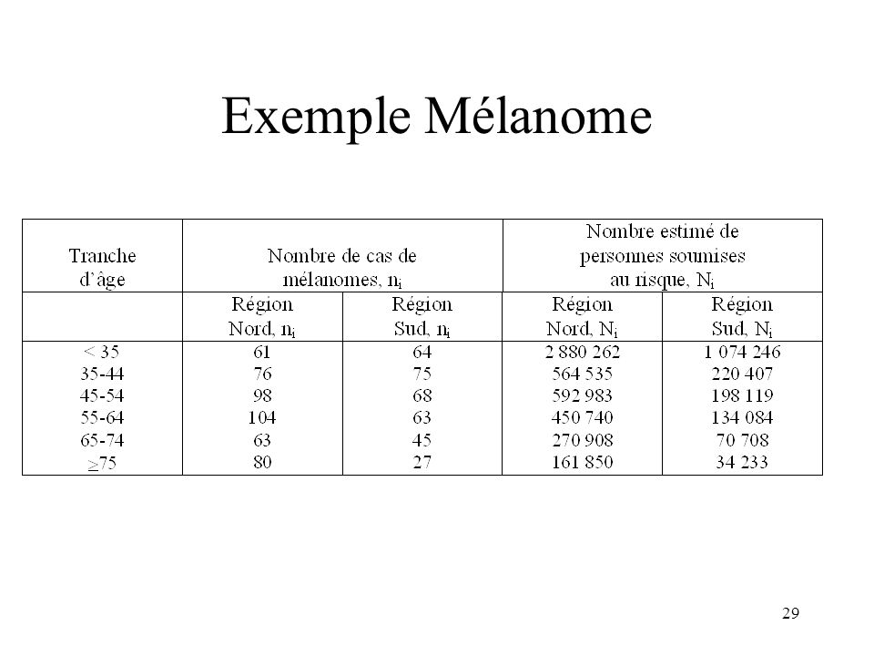 Exemple Mélanome