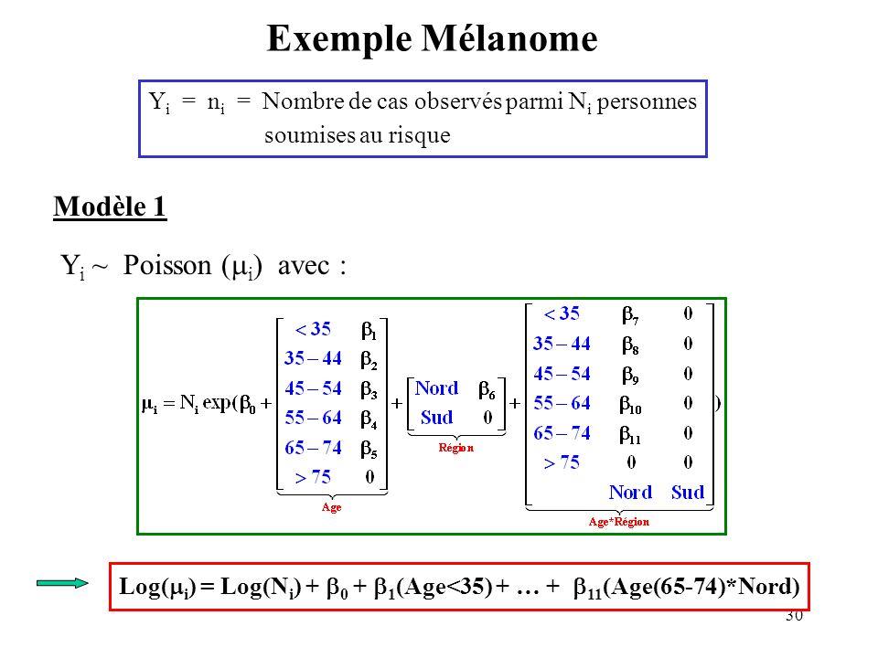 Exemple Mélanome Modèle 1 Yi ~ Poisson (i) avec :