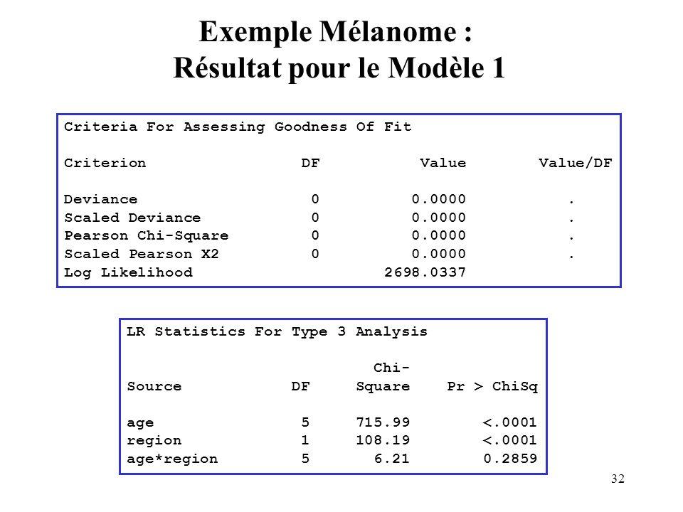 Exemple Mélanome : Résultat pour le Modèle 1