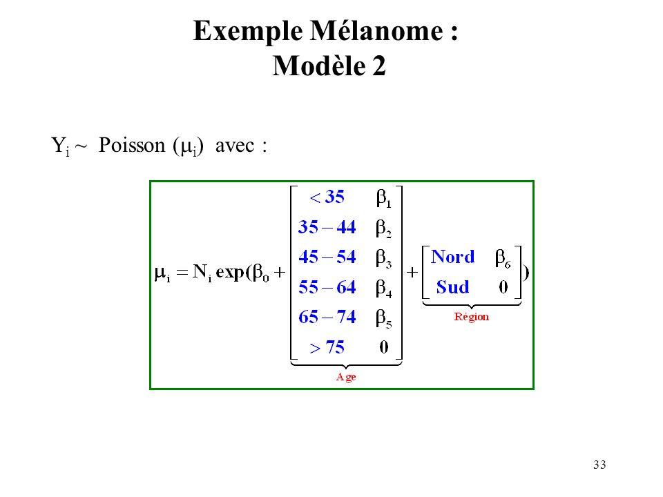 Exemple Mélanome : Modèle 2