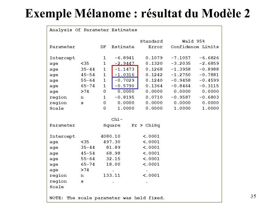 Exemple Mélanome : résultat du Modèle 2
