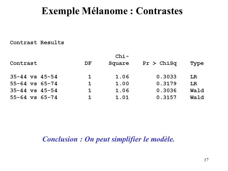 Exemple Mélanome : Contrastes