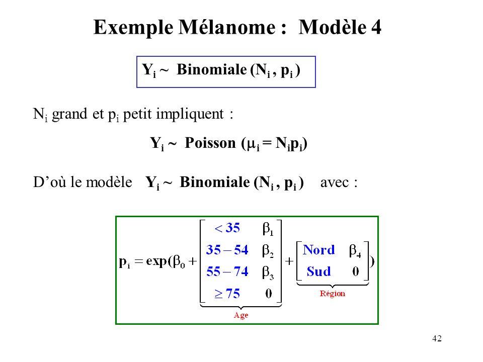 Exemple Mélanome : Modèle 4