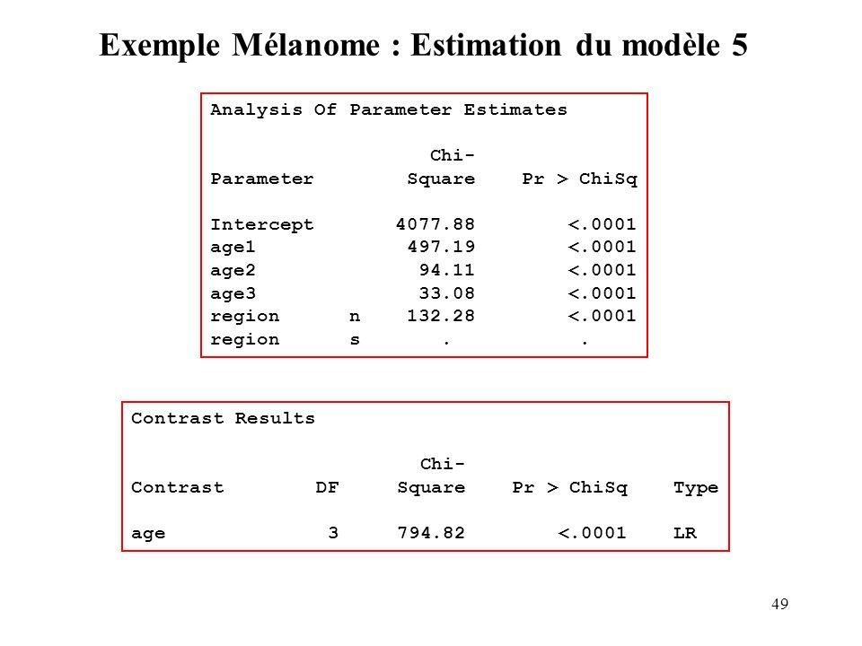 Exemple Mélanome : Estimation du modèle 5