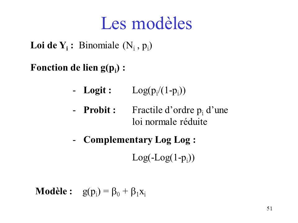 Les modèles Loi de Yi : Binomiale (Ni , pi) Fonction de lien g(pi) :