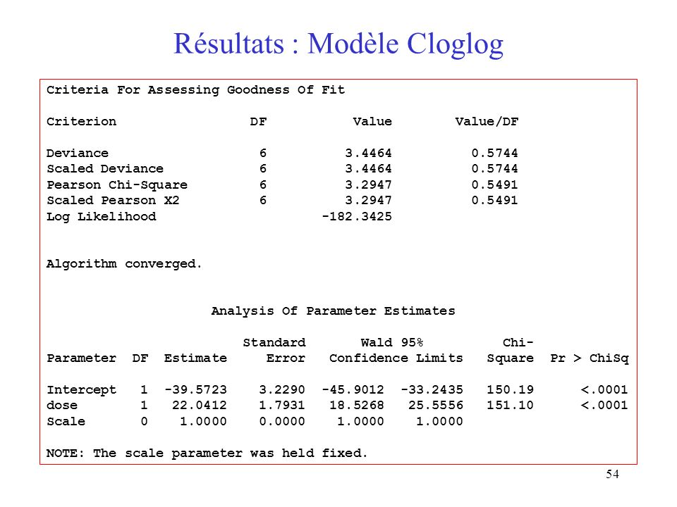 Résultats : Modèle Cloglog