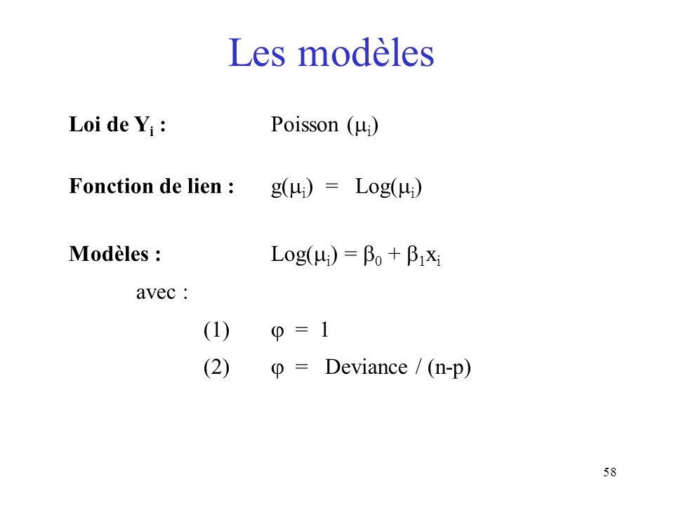 Les modèles Loi de Yi : Poisson (i)
